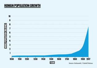 Historical human population growth - no logo_3